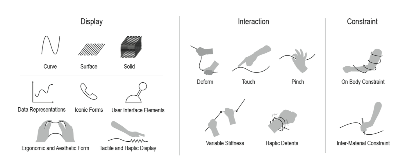 configuraciones lineform